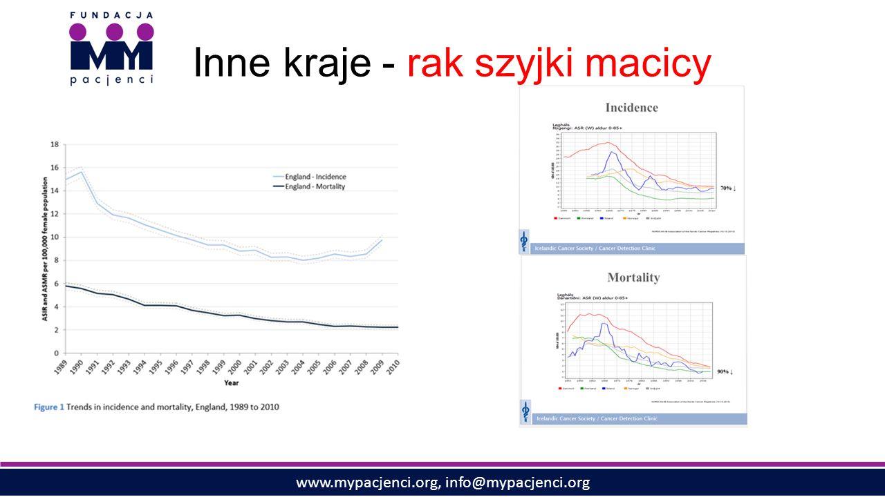 www.mypacjenci.org, info@mypacjenci.org Inne kraje - rak szyjki macicy