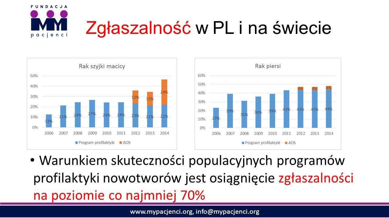 www.mypacjenci.org, info@mypacjenci.org Zgłaszalność w PL i na świecie Warunkiem skuteczności populacyjnych programów profilaktyki nowotworów jest osiągnięcie zgłaszalności na poziomie co najmniej 70%