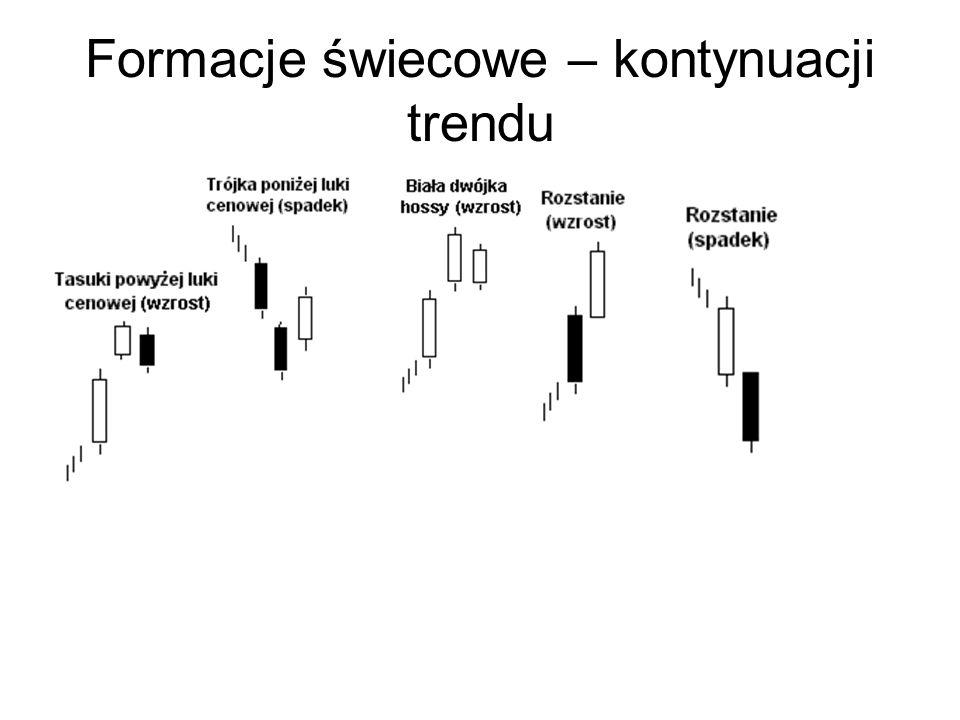 Formacje świecowe – kontynuacji trendu
