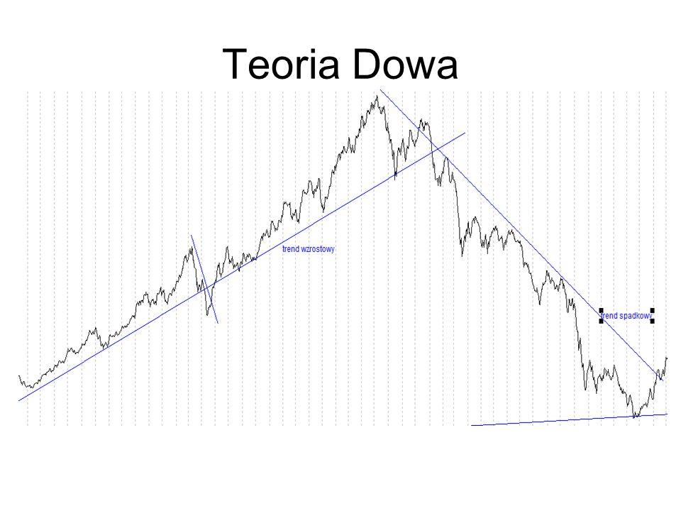 Teoria Dowa