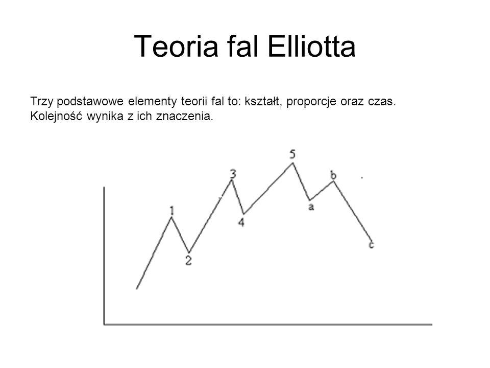 Teoria fal Elliotta Trzy podstawowe elementy teorii fal to: kształt, proporcje oraz czas.