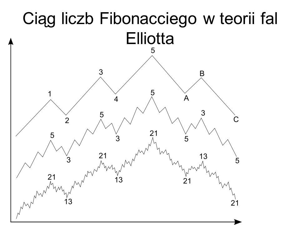 Ciąg liczb Fibonacciego w teorii fal Elliotta