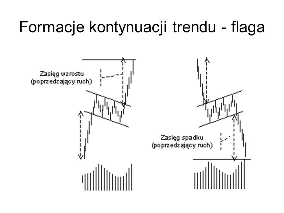 Formacje kontynuacji trendu - flaga
