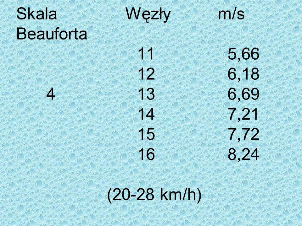 Skala Węzły m/s Beauforta 115,66 126,18 4136,69 147,21 157,72 168,24 (20-28 km/h)