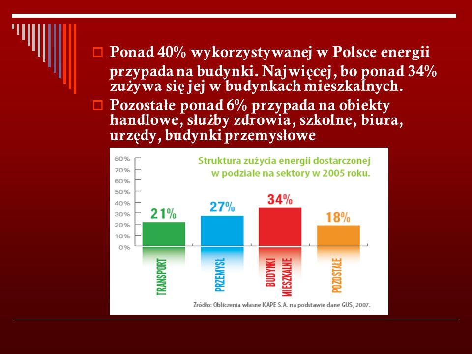  Ponad 40% wykorzystywanej w Polsce energii przypada na budynki.