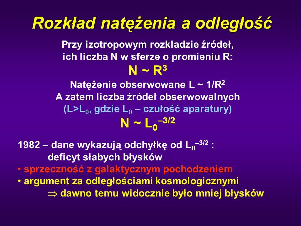 Rozkład natężenia a odległość Przy izotropowym rozkładzie źródeł, ich liczba N w sferze o promieniu R: N ~ R 3 Natężenie obserwowane L ~ 1/R 2 A zatem liczba źródeł obserwowalnych (L>L 0, gdzie L 0 – czułość aparatury) N ~ L 0 –3/2 1982 – dane wykazują odchyłkę od L 0 –3/2 : deficyt słabych błysków sprzeczność z galaktycznym pochodzeniem argument za odległościami kosmologicznymi  dawno temu widocznie było mniej błysków