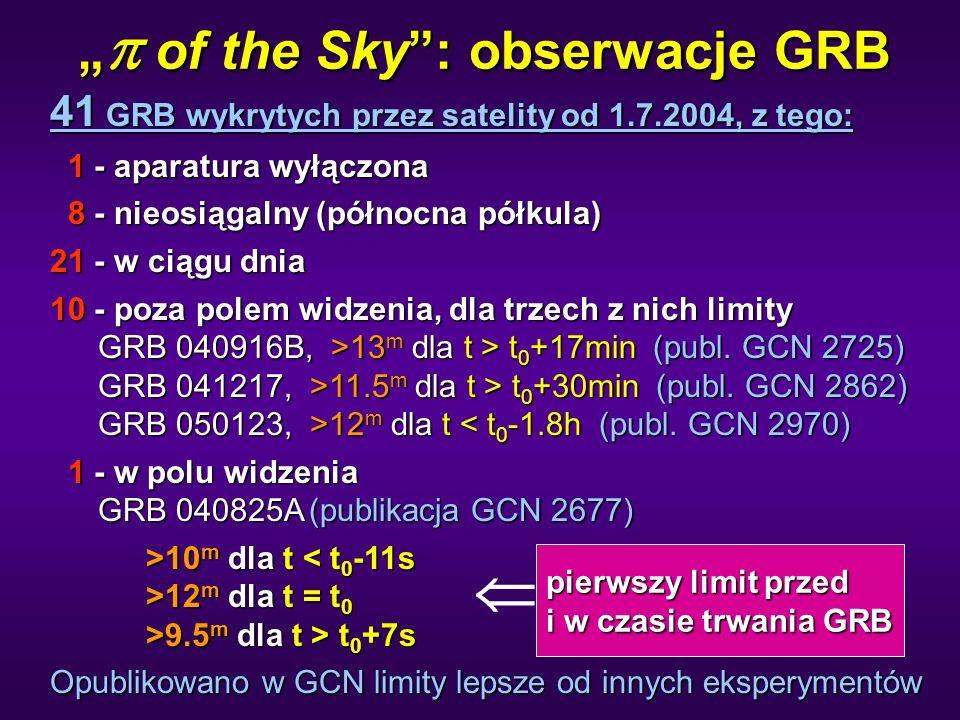 """""""  of the Sky : obserwacje GRB 41 GRB wykrytych przez satelity od 1.7.2004, z tego: 1 - aparatura wyłączona 1 - aparatura wyłączona 8 - nieosiągalny (północna półkula) 8 - nieosiągalny (północna półkula) 21 - w ciągu dnia 10 - poza polem widzenia, dla trzech z nich limity GRB 040916B, >13 m dla t > t 0 +17min (publ."""