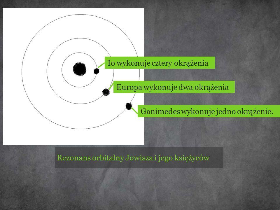 Io wykonuje cztery okrążenia Europa wykonuje dwa okrążenia Ganimedes wykonuje jedno okrążenie. Rezonans orbitalny Jowisza i jego księżyców