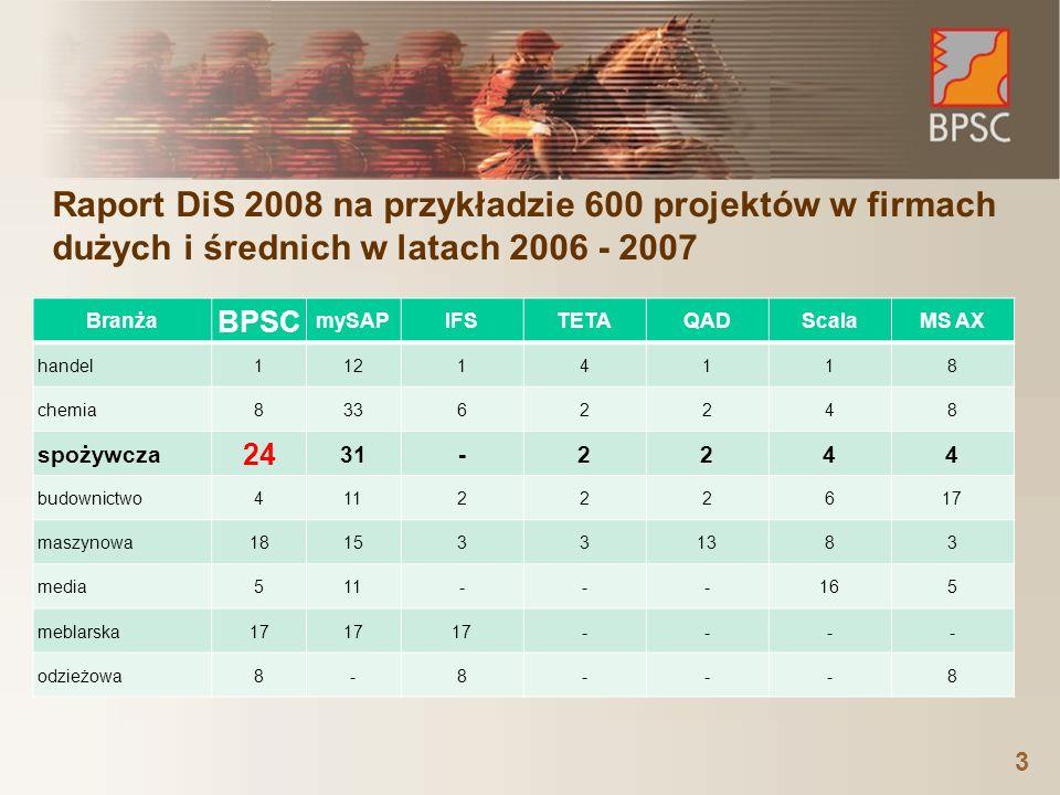 Raport DiS 2008 na przykładzie 600 projektów w firmach dużych i średnich w latach 2006 - 2007 Branża BPSC mySAPIFSTETAQADScalaMS AX handel11214118 chemia83362248 spożywcza 24 31-2244 budownictwo411222617 maszynowa1815331383 media511---165 meblarska17 ---- odzieżowa8-8---8 3