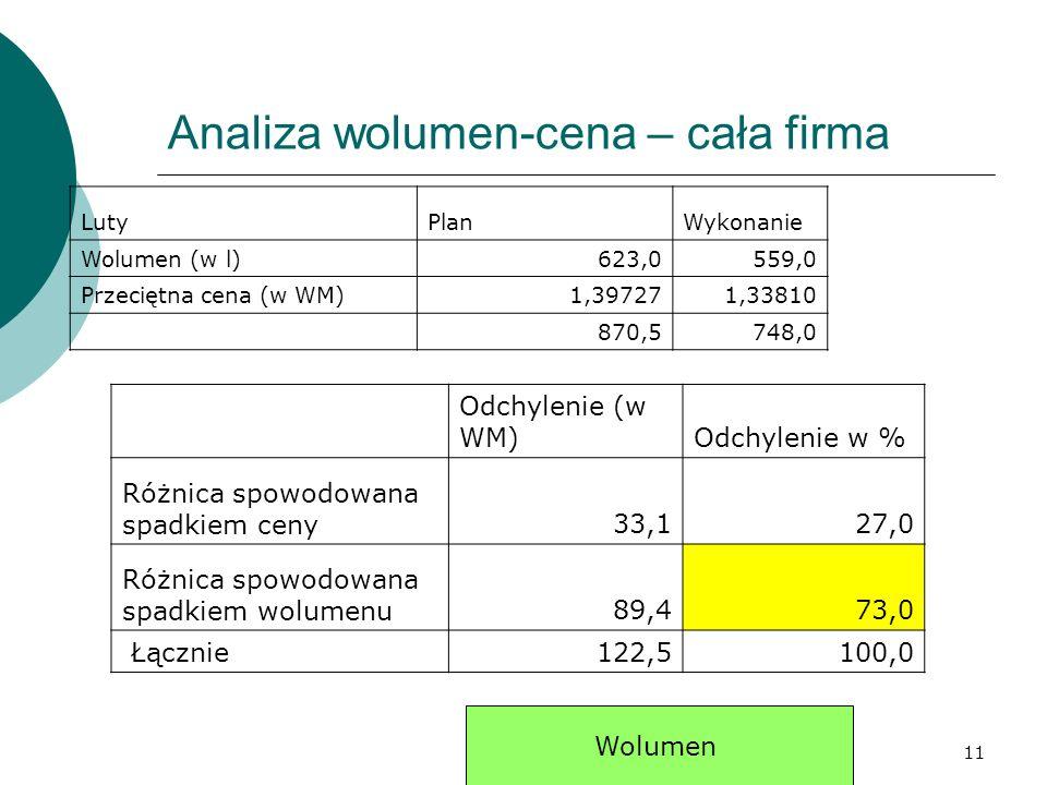 11 Analiza wolumen-cena – cała firma LutyPlanWykonanie Wolumen (w l)623,0559,0 Przeciętna cena (w WM)1,397271,33810 870,5748,0 Odchylenie (w WM)Odchylenie w % Różnica spowodowana spadkiem ceny33,127,0 Różnica spowodowana spadkiem wolumenu89,473,0 Łącznie122,5100,0 Wolumen