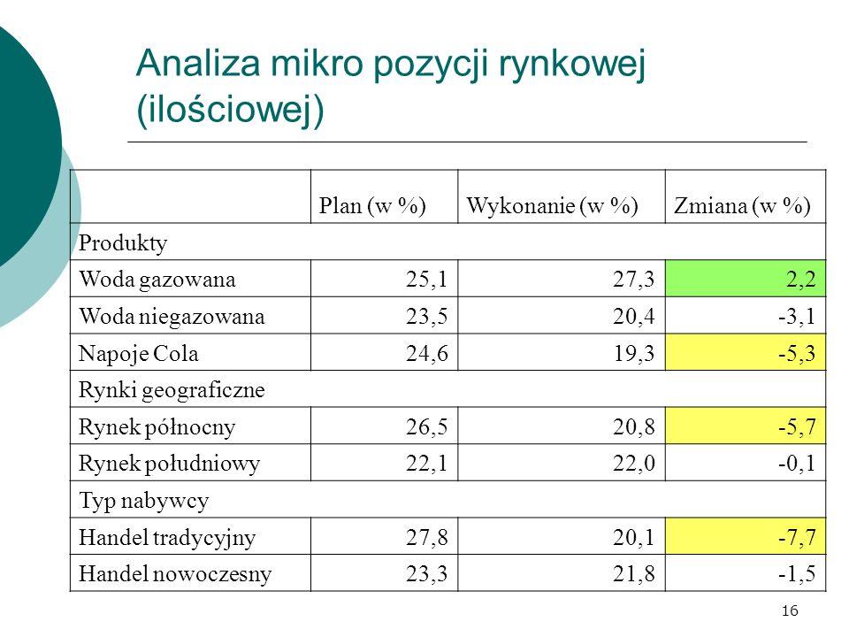 16 Analiza mikro pozycji rynkowej (ilościowej) Plan (w %)Wykonanie (w %)Zmiana (w %) Produkty Woda gazowana25,127,32,2 Woda niegazowana23,520,4-3,1 Napoje Cola24,619,3-5,3 Rynki geograficzne Rynek północny26,520,8-5,7 Rynek południowy22,122,0-0,1 Typ nabywcy Handel tradycyjny27,820,1-7,7 Handel nowoczesny23,321,8-1,5