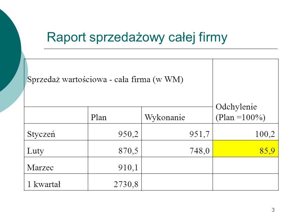 3 Raport sprzedażowy całej firmy Sprzedaż wartościowa - cała firma (w WM) Odchylenie (Plan =100%) PlanWykonanie Styczeń950,2951,7100,2 Luty870,5748,085,9 Marzec910,1 1 kwartał2730,8