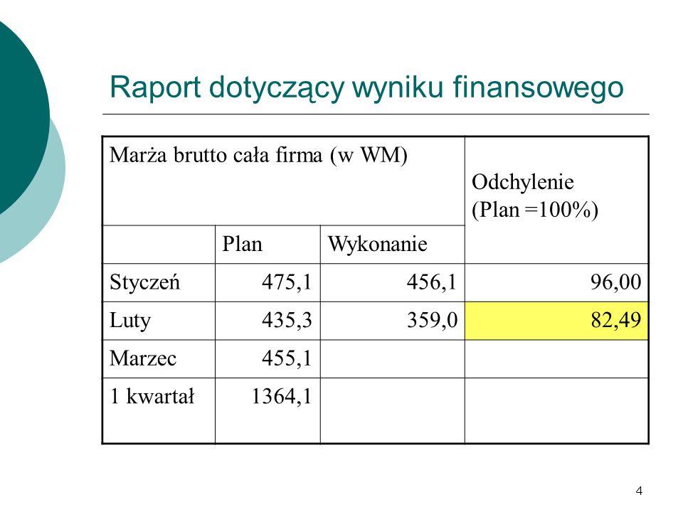 4 Raport dotyczący wyniku finansowego Marża brutto cała firma (w WM) Odchylenie (Plan =100%) PlanWykonanie Styczeń475,1456,196,00 Luty435,3359,082,49 Marzec455,1 1 kwartał1364,1