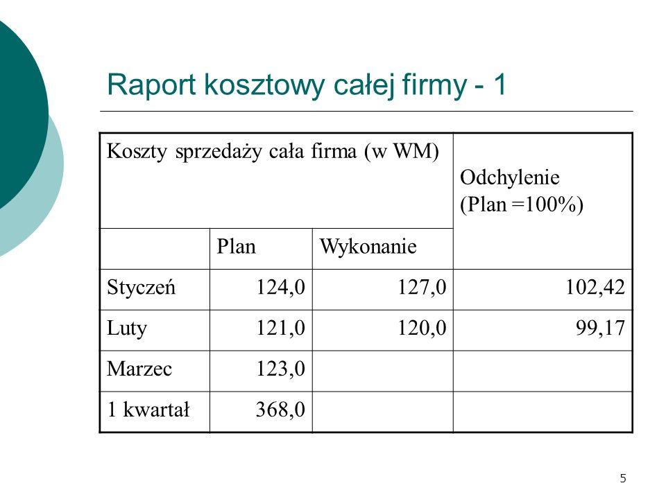 5 Raport kosztowy całej firmy - 1 Koszty sprzedaży cała firma (w WM) Odchylenie (Plan =100%) PlanWykonanie Styczeń124,0127,0102,42 Luty121,0120,099,17 Marzec123,0 1 kwartał368,0