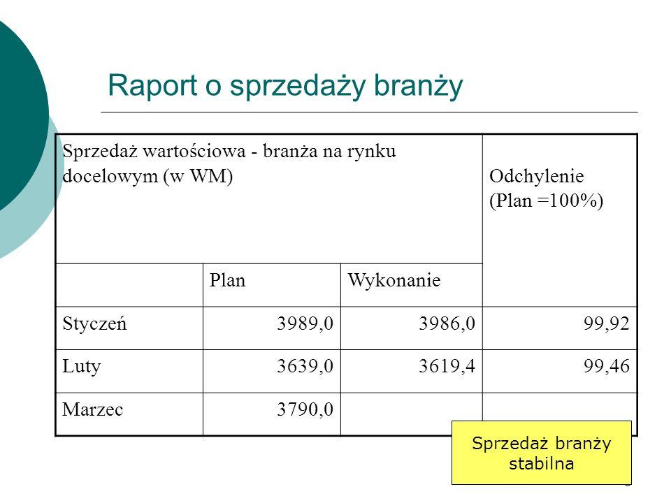 8 Raport o sprzedaży branży Sprzedaż wartościowa - branża na rynku docelowym (w WM) Odchylenie (Plan =100%) PlanWykonanie Styczeń3989,03986,099,92 Luty3639,03619,499,46 Marzec 3790,0 Sprzedaż branży stabilna