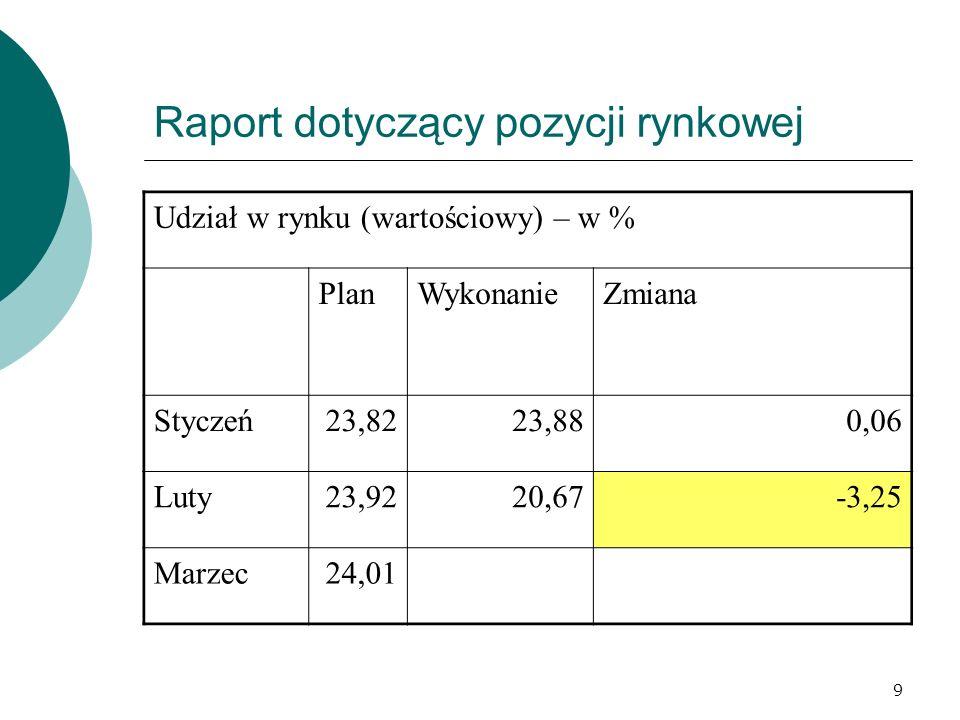 9 Raport dotyczący pozycji rynkowej Udział w rynku (wartościowy) – w % PlanWykonanieZmiana Styczeń23,8223,880,06 Luty23,9220,67-3,25 Marzec24,01
