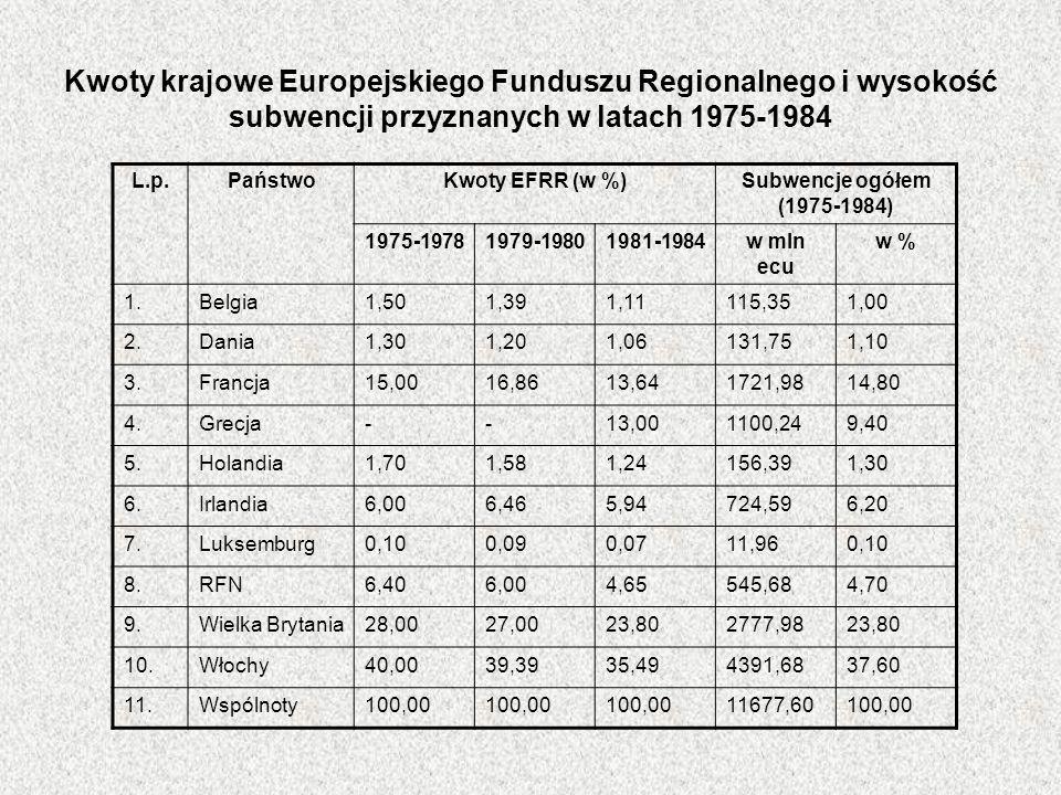 Kwoty krajowe Europejskiego Funduszu Regionalnego i wysokość subwencji przyznanych w latach 1975-1984 L.p.PaństwoKwoty EFRR (w %)Subwencje ogółem (197