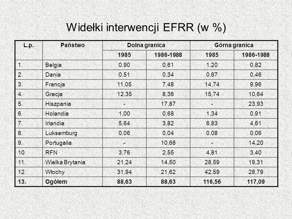 Widełki interwencji EFRR (w %) L.p.PaństwoDolna granicaGórna granica 19851986-198819851986-1988 1.Belgia0,900,611,200,82 2.Dania0,510,340,670,46 3.Fra