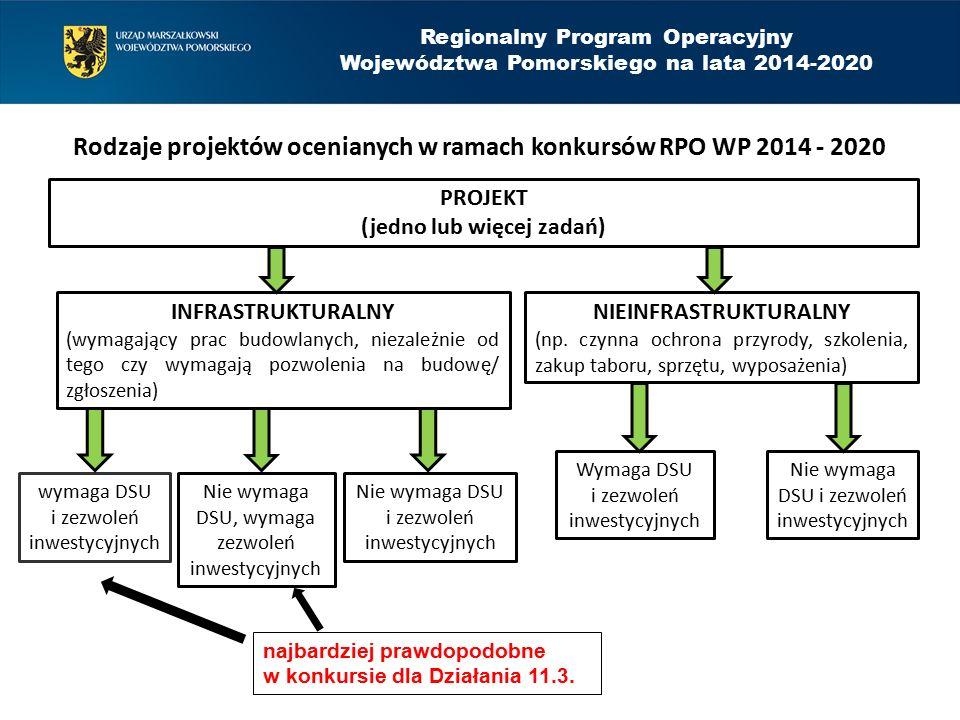 Regionalny Program Operacyjny Województwa Pomorskiego na lata 2014-2020 Rodzaje projektów ocenianych w ramach konkursów RPO WP 2014 - 2020 PROJEKT (jedno lub więcej zadań) INFRASTRUKTURALNY (wymagający prac budowlanych, niezależnie od tego czy wymagają pozwolenia na budowę/ zgłoszenia) NIEINFRASTRUKTURALNY (np.