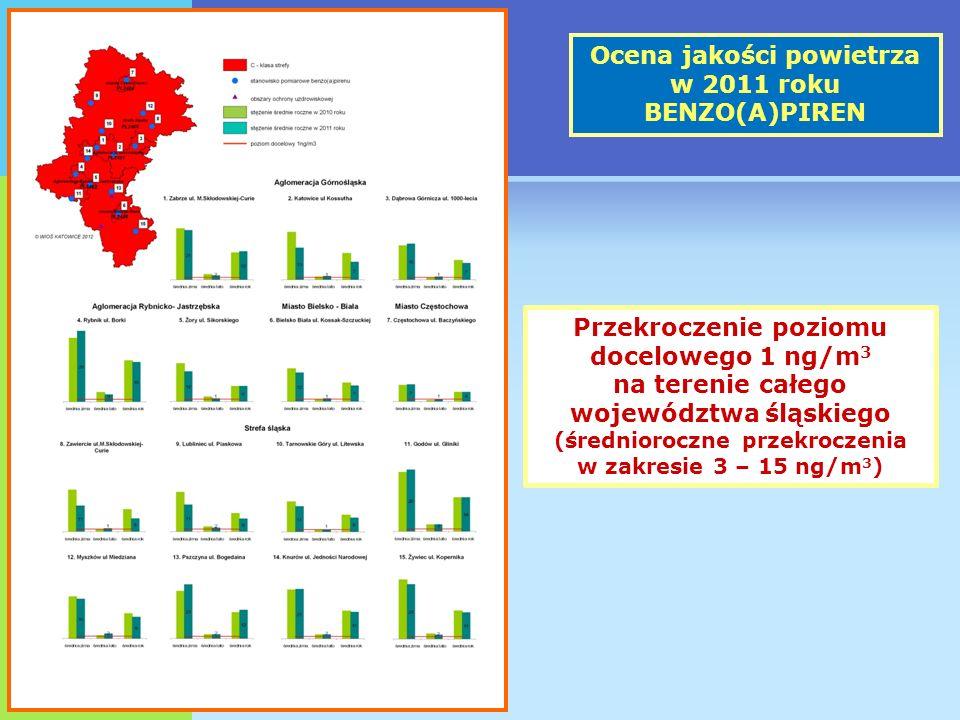 Ocena jakości powietrza w 2011 roku BENZO(A)PIREN Przekroczenie poziomu docelowego 1 ng/m 3 na terenie całego województwa śląskiego (średnioroczne przekroczenia w zakresie 3 – 15 ng/m 3 )