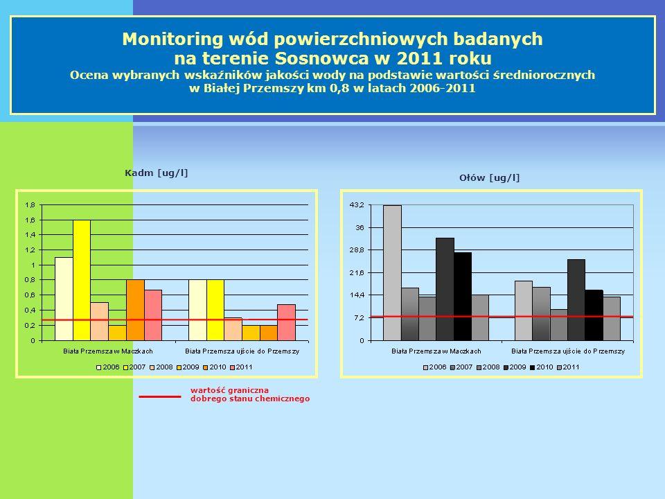wartość graniczna dobrego stanu chemicznego Kadm [ug/l] Ołów [ug/l] Monitoring wód powierzchniowych badanych na terenie Sosnowca w 2011 roku Ocena wybranych wskaźników jakości wody na podstawie wartości średniorocznych w Białej Przemszy km 0,8 w latach 2006-2011