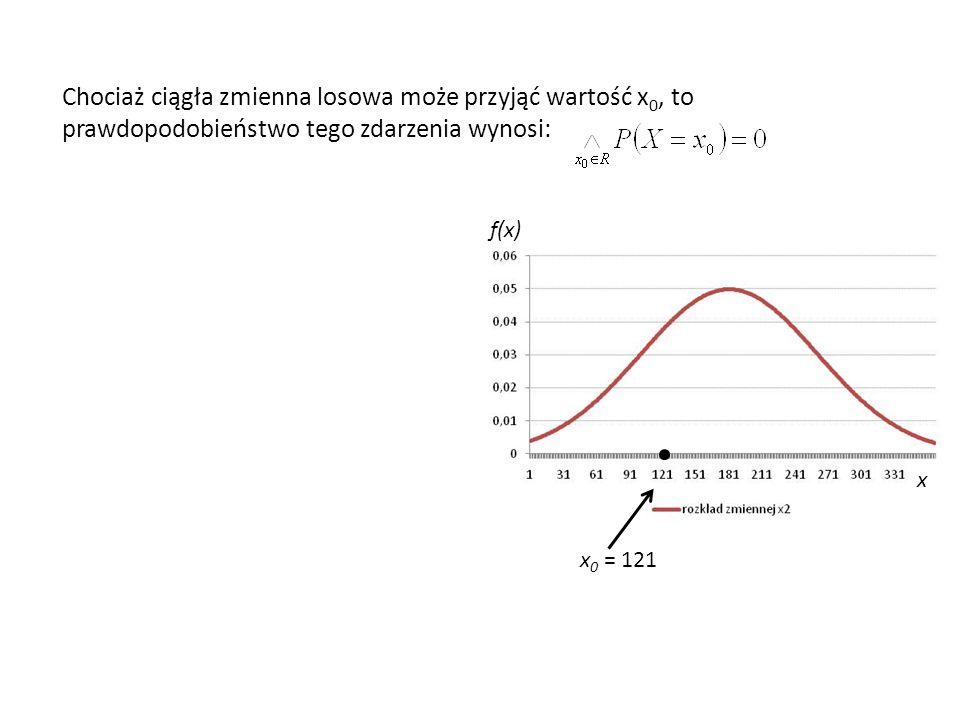 Chociaż ciągła zmienna losowa może przyjąć wartość x 0, to prawdopodobieństwo tego zdarzenia wynosi: x 0 = 121 f(x) x