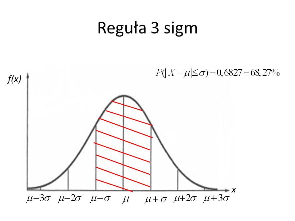 Reguła 3 sigm x f(x)