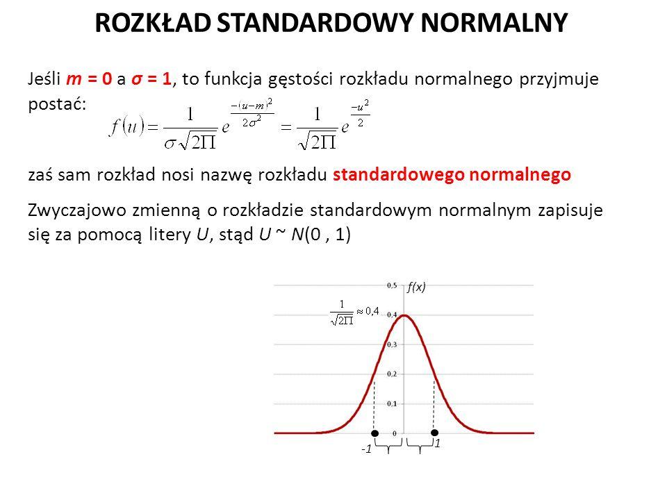 ROZKŁAD STANDARDOWY NORMALNY Jeśli m = 0 a σ = 1, to funkcja gęstości rozkładu normalnego przyjmuje postać: zaś sam rozkład nosi nazwę rozkładu standardowego normalnego Zwyczajowo zmienną o rozkładzie standardowym normalnym zapisuje się za pomocą litery U, stąd U ~ N(0, 1) f(x) 1