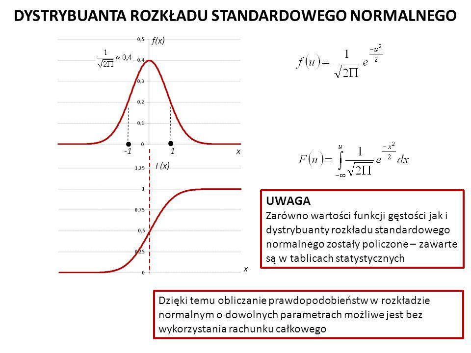 DYSTRYBUANTA ROZKŁADU STANDARDOWEGO NORMALNEGO f(x) 1 F(x) UWAGA Zarówno wartości funkcji gęstości jak i dystrybuanty rozkładu standardowego normalnego zostały policzone – zawarte są w tablicach statystycznych Dzięki temu obliczanie prawdopodobieństw w rozkładzie normalnym o dowolnych parametrach możliwe jest bez wykorzystania rachunku całkowego x x