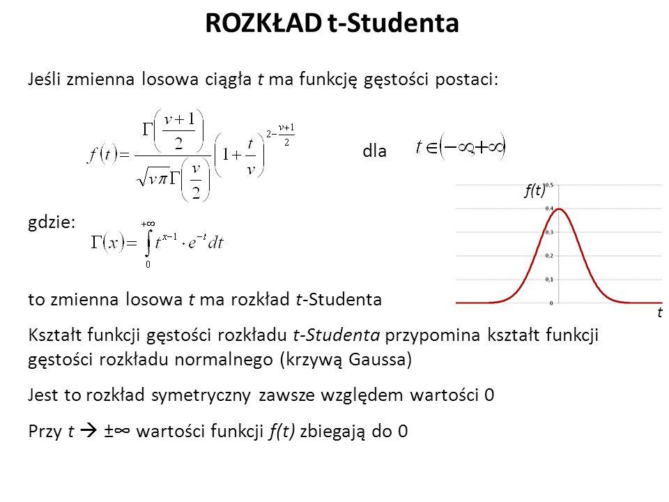 ROZKŁAD t-Studenta Jeśli zmienna losowa ciągła t ma funkcję gęstości postaci: dla gdzie: to zmienna losowa t ma rozkład t-Studenta Kształt funkcji gęstości rozkładu t-Studenta przypomina kształt funkcji gęstości rozkładu normalnego (krzywą Gaussa) Jest to rozkład symetryczny zawsze względem wartości 0 Przy t  ±∞ wartości funkcji f(t) zbiegają do 0 t f(t)