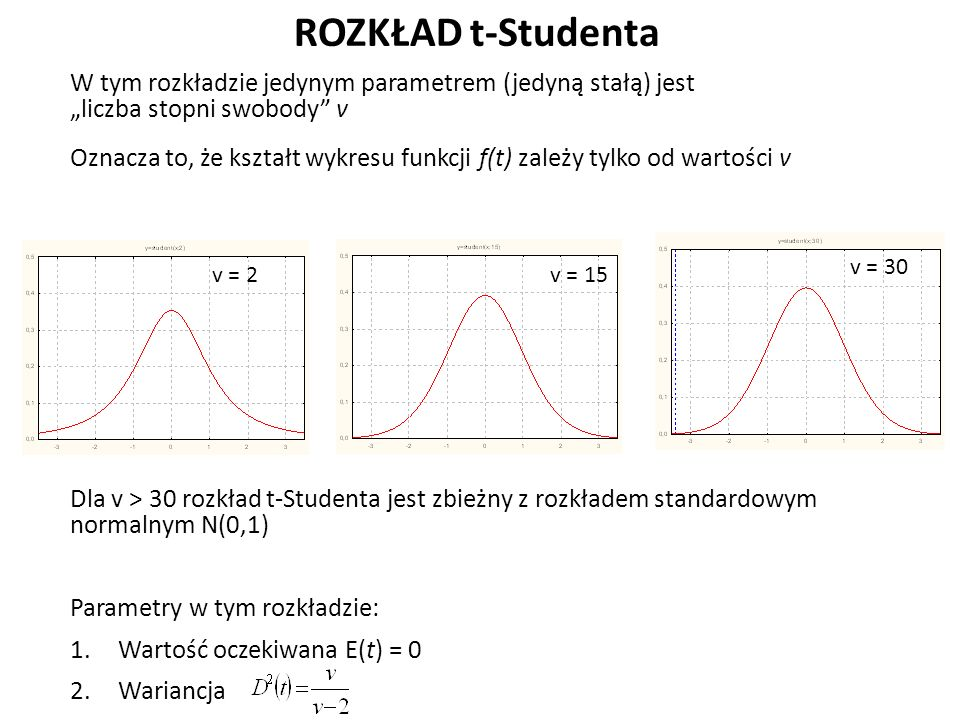 """ROZKŁAD t-Studenta W tym rozkładzie jedynym parametrem (jedyną stałą) jest """"liczba stopni swobody v Oznacza to, że kształt wykresu funkcji f(t) zależy tylko od wartości v Dla v > 30 rozkład t-Studenta jest zbieżny z rozkładem standardowym normalnym N(0,1) Parametry w tym rozkładzie: 1.Wartość oczekiwana E(t) = 0 2.Wariancja v = 2v = 15 v = 30"""