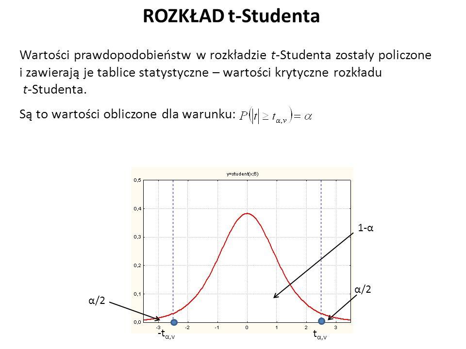 ROZKŁAD t-Studenta Wartości prawdopodobieństw w rozkładzie t-Studenta zostały policzone i zawierają je tablice statystyczne – wartości krytyczne rozkładu t-Studenta.
