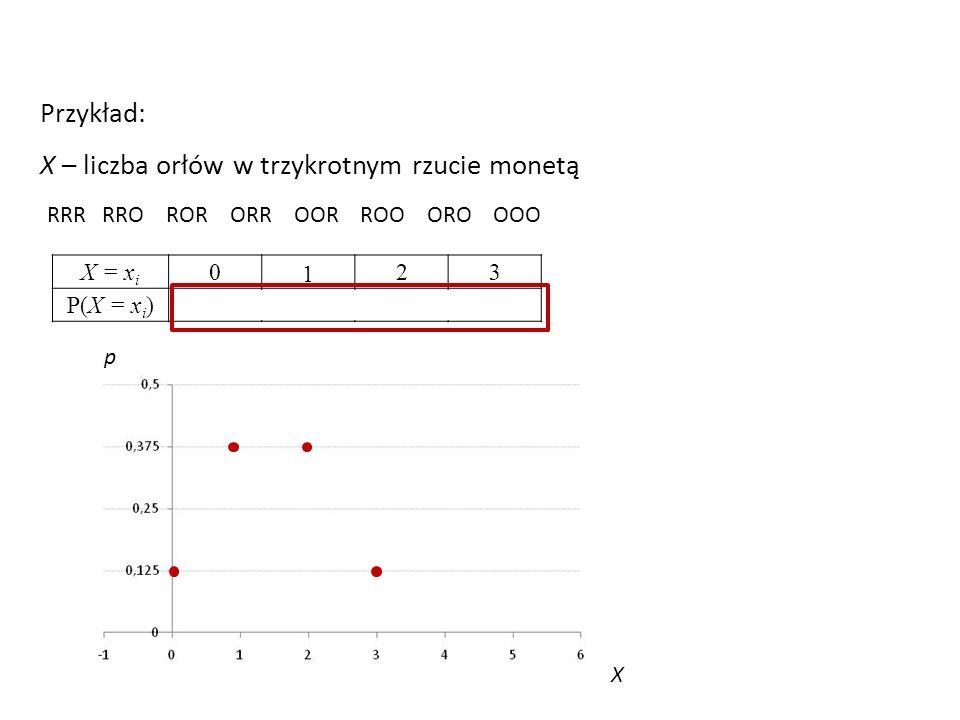 Przykład: X – liczba orłów w trzykrotnym rzucie monetą RRR RRO ROR ORR OOR ROO ORO OOO X = x i 0 1 23 P(X = x i )1/83/8 1/8 X p
