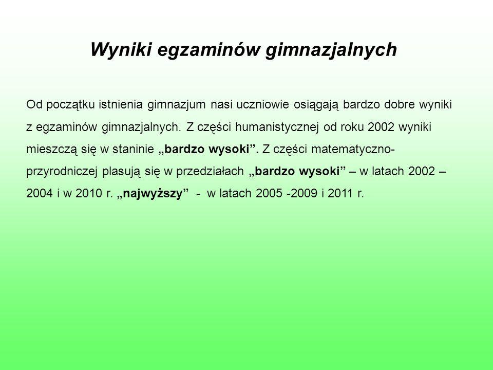 Wyniki egzaminów gimnazjalnych Od początku istnienia gimnazjum nasi uczniowie osiągają bardzo dobre wyniki z egzaminów gimnazjalnych.