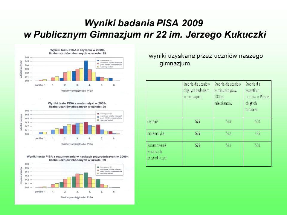 Wyniki badania PISA 2009 w Publicznym Gimnazjum nr 22 im. Jerzego Kukuczki wyniki uzyskane przez uczniów naszego gimnazjum