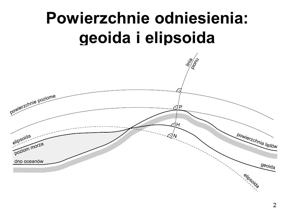 2 Powierzchnie odniesienia: geoida i elipsoida