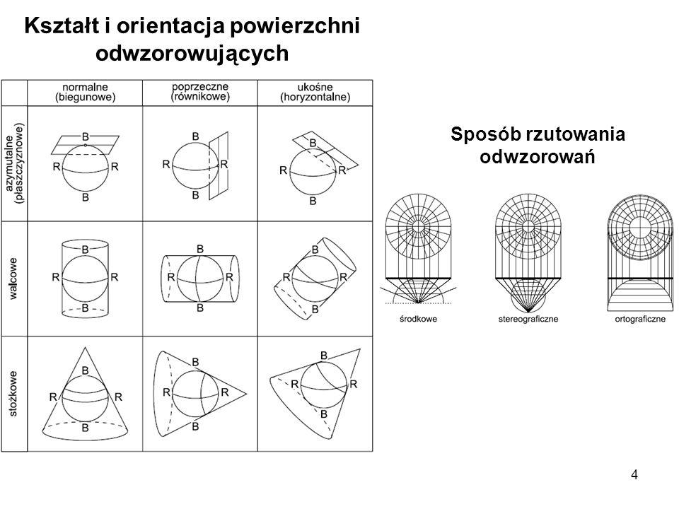 4 Kształt i orientacja powierzchni odwzorowujących Sposób rzutowania odwzorowań
