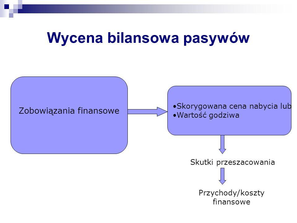 Wycena bilansowa pasywów Skorygowana cena nabycia lub Wartość godziwa Skutki przeszacowania Przychody/koszty finansowe Zobowiązania finansowe