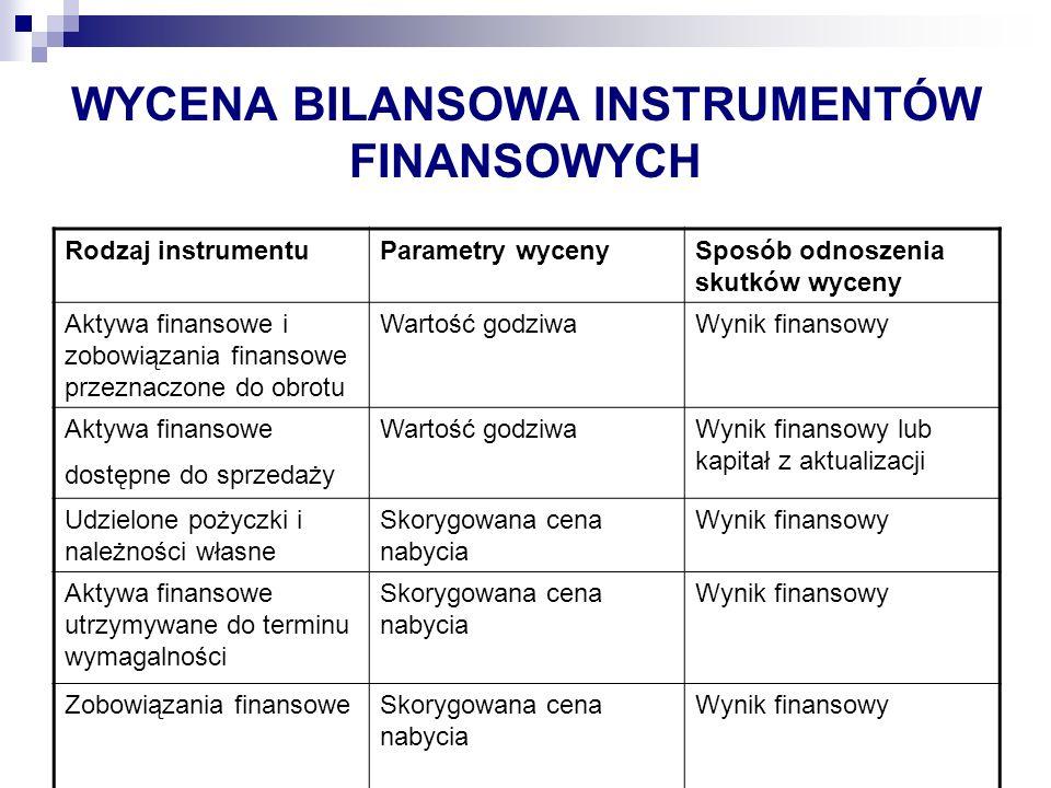 WYCENA BILANSOWA INSTRUMENTÓW FINANSOWYCH Rodzaj instrumentuParametry wycenySposób odnoszenia skutków wyceny Aktywa finansowe i zobowiązania finansowe