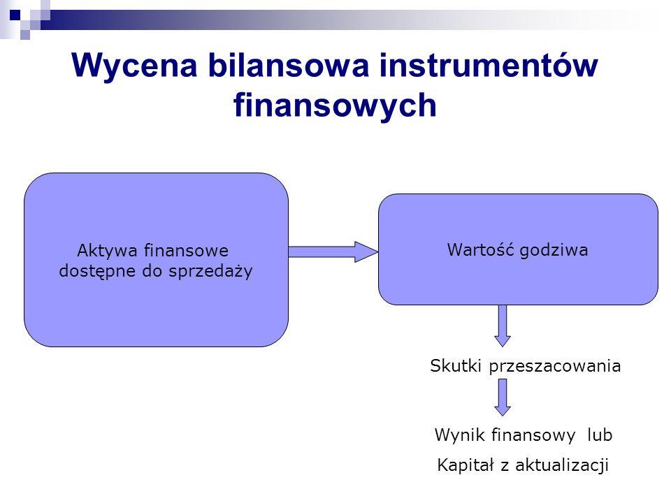 Wycena bilansowa instrumentów finansowych Wartość godziwa Skutki przeszacowania Wynik finansowy lub Kapitał z aktualizacji Aktywa finansowe dostępne d