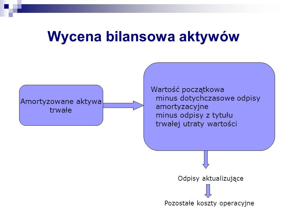 Wycena bilansowa pasywów Zobowiązania Kwota wymaganej zapłaty Skutki przeszacowania Koszty finansowe (odsetki)