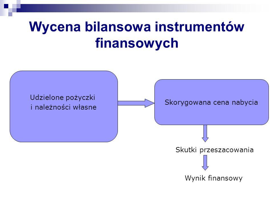 Wycena bilansowa instrumentów finansowych Skorygowana cena nabycia Skutki przeszacowania Wynik finansowy Udzielone pożyczki i należności własne