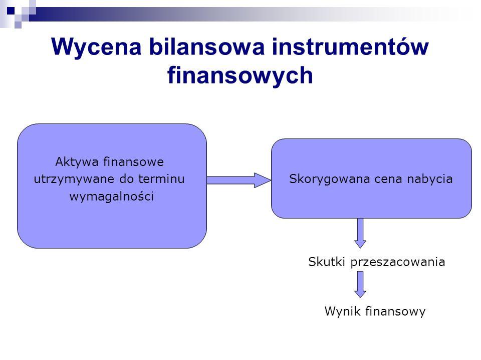 Wycena bilansowa instrumentów finansowych Skorygowana cena nabycia Skutki przeszacowania Wynik finansowy Aktywa finansowe utrzymywane do terminu wymag