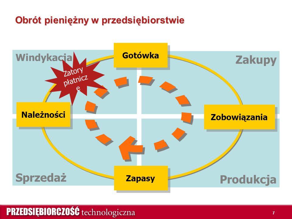 7 Produkcja Sprzedaż Zakupy Windykacja Obrót pieniężny w przedsiębiorstwie Gotówka Należności Zapasy Zobowiązania Zatory płatnicz e