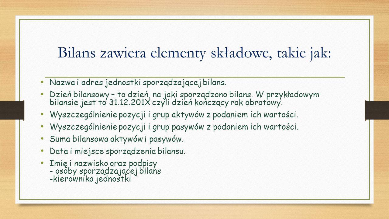 Bilans zawiera elementy składowe, takie jak: Nazwa i adres jednostki sporządzającej bilans.