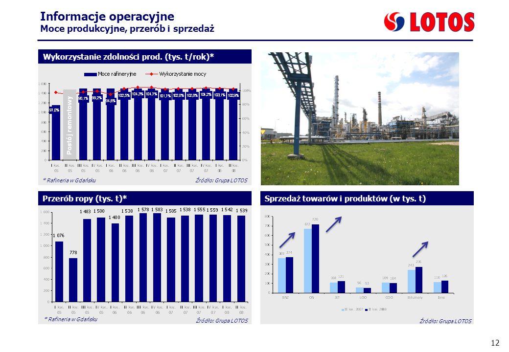 12 Informacje operacyjne Moce produkcyjne, przerób i sprzedaż Zatrudnienie Przerób ropy (tys. t)*Sprzedaż towarów i produktów (w tys. t) Wykorzystanie