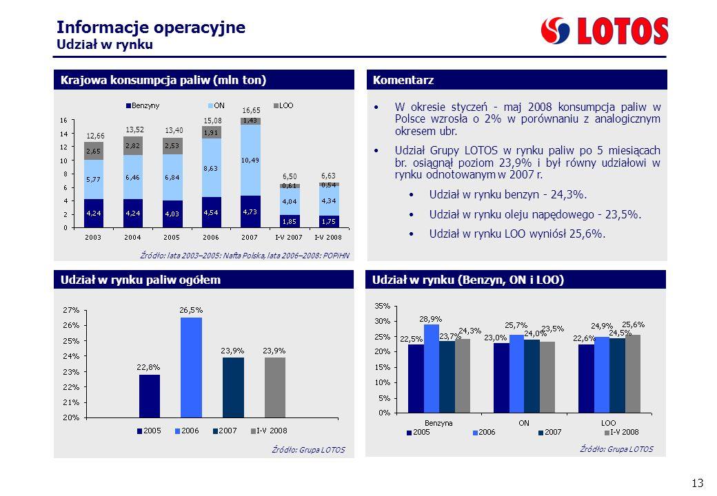 13 Informacje operacyjne Udział w rynku W okresie styczeń - maj 2008 konsumpcja paliw w Polsce wzrosła o 2% w porównaniu z analogicznym okresem ubr.