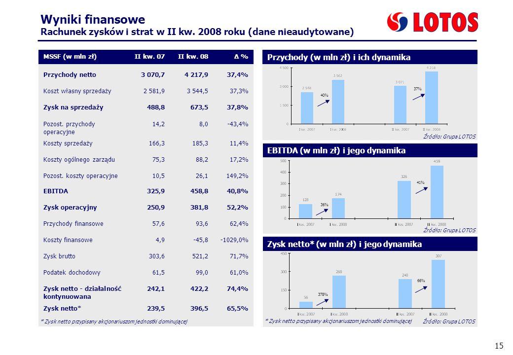 15 Wyniki finansowe Rachunek zysków i strat w II kw. 2008 roku (dane nieaudytowane) MSSF (w mln zł)II kw. 07II kw. 08Δ % Przychody netto3 070,74 217,9
