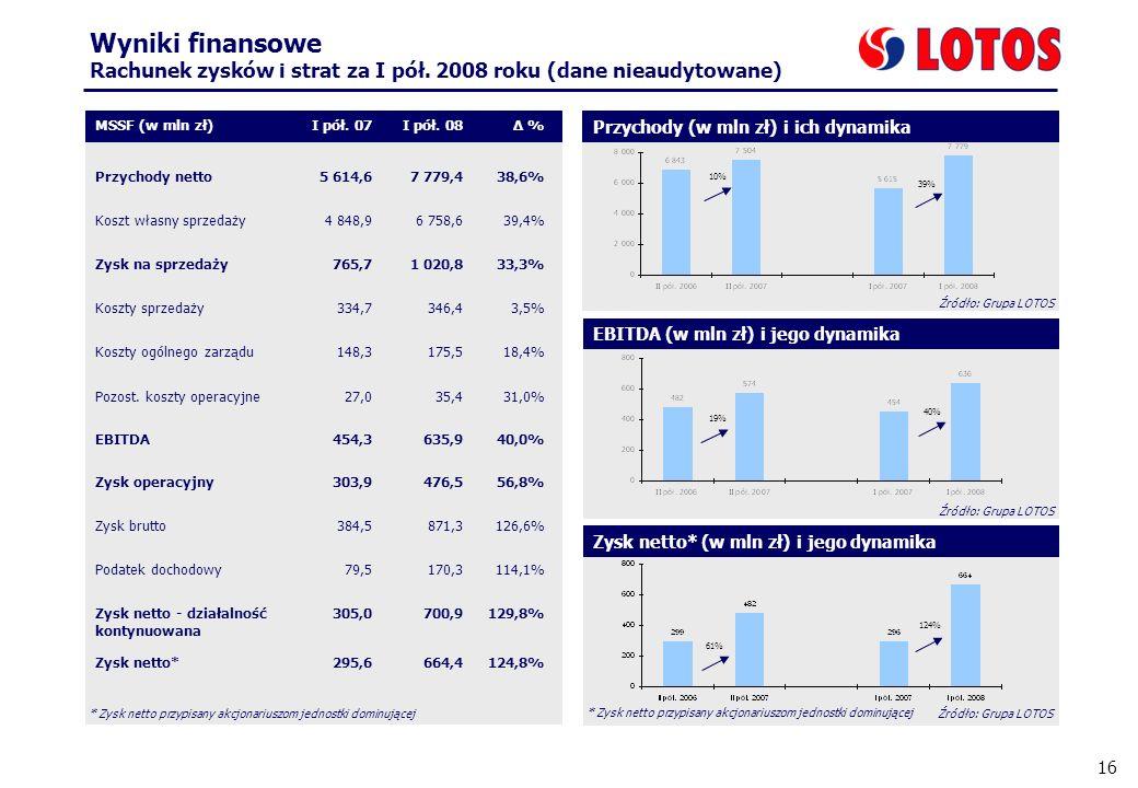 16 Wyniki finansowe Rachunek zysków i strat za I pół. 2008 roku (dane nieaudytowane) MSSF (w mln zł)I pół. 07I pół. 08Δ % Przychody netto5 614,67 779,