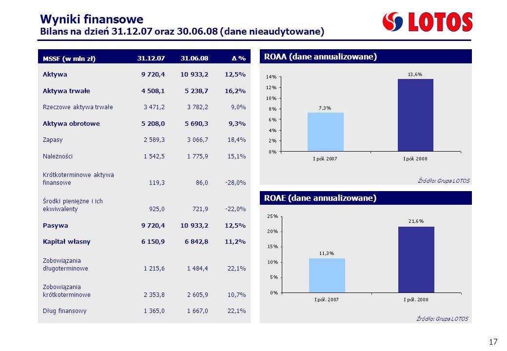 17 Wyniki finansowe Bilans na dzień 31.12.07 oraz 30.06.08 (dane nieaudytowane) Krótkoterminowe aktywa finansowe MSSF (w mln zł) 31.12.0731.06.08Δ % Aktywa9 720,410 933,212,5% Aktywa trwałe4 508,15 238,716,2% Rzeczowe aktywa trwałe3 471,23 782,29,0% Aktywa obrotowe5 208,05 690,39,3% Zapasy2 589,33 066,718,4% Należności1 542,51 775,915,1% Krótkoterminowe aktywa finansowe119,386,0-28,0% Środki pieniężne i ich ekwiwalenty925,0721,9-22,0% Pasywa9 720,410 933,212,5% Kapitał własny6 150,96 842,811,2% Zobowiązania długoterminowe1 215,61 484,422,1% Zobowiązania krótkoterminowe2 353,82 605,910,7% Dług finansowy1 365,01 667,022,1% ROAA (dane annualizowane) ROAE (dane annualizowane) Źródło: Grupa LOTOS